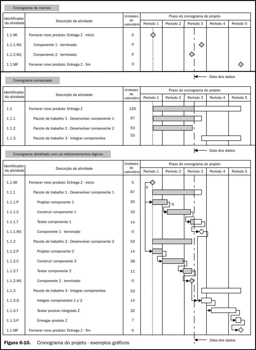 Cronograma do projeto - WPM